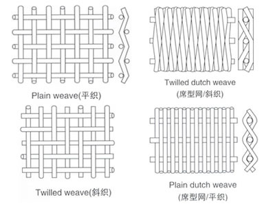 Dutch Weave Filter Cloth - Anping Deping Wire Mesh Manufacture Co.,Ltd